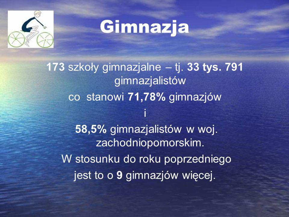Gimnazja 173 szkoły gimnazjalne – tj. 33 tys. 791 gimnazjalistów co stanowi 71,78% gimnazjów i 58,5% gimnazjalistów w woj. zachodniopomorskim. W stosu