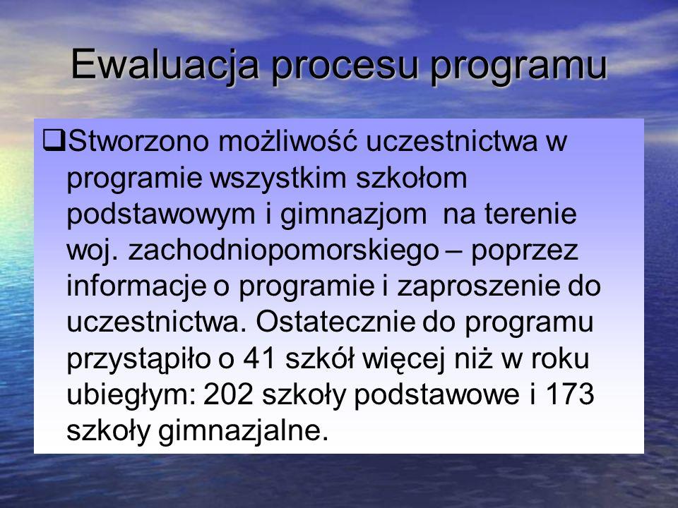 Ewaluacja procesu programu Stworzono możliwość uczestnictwa w programie wszystkim szkołom podstawowym i gimnazjom na terenie woj. zachodniopomorskiego