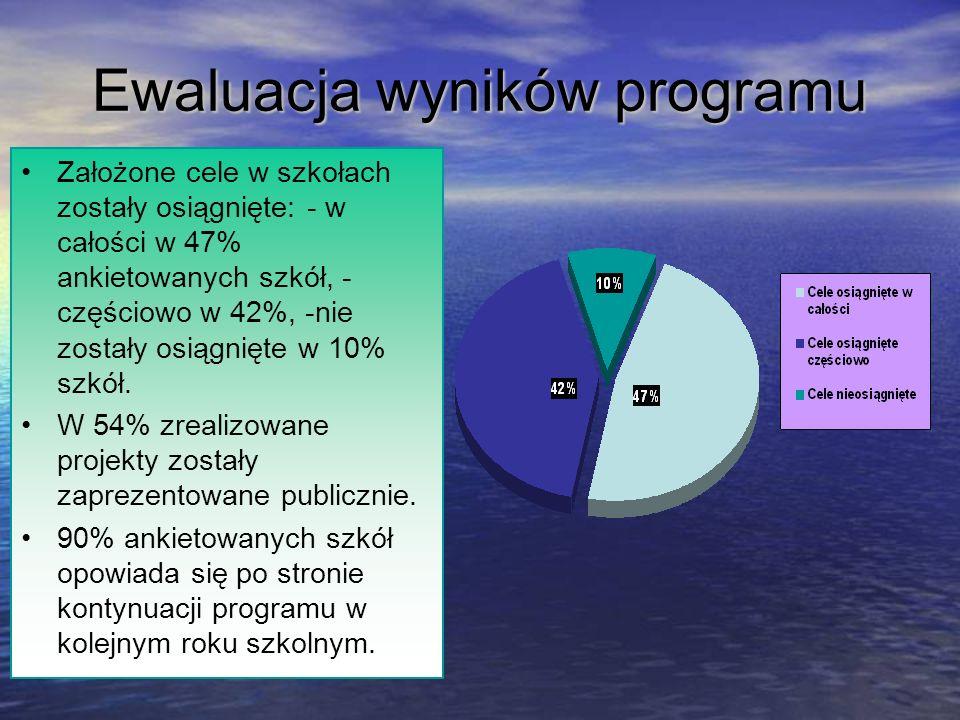 Ewaluacja wyników programu Założone cele w szkołach zostały osiągnięte: - w całości w 47% ankietowanych szkół, - częściowo w 42%, -nie zostały osiągni