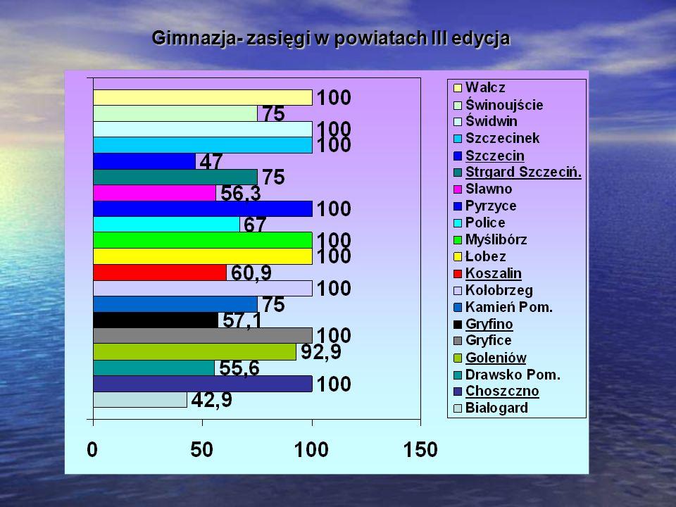 Gimnazja- zasięgi w powiatach III edycja