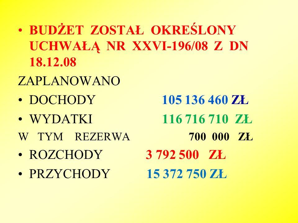 NIEWYKONANE DOCHODY 410 149,97 zł POMOC FINANSOWA 148 508,40 ZŁ WPŁYWY Z OPŁATY KOMUN.