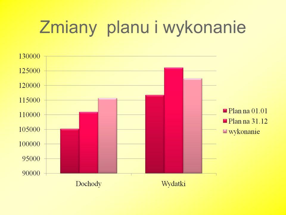 Udział dochodów w budżecie wg źródeł w roku 2009