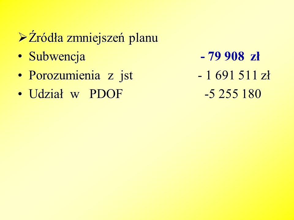 Zmiany planu dochodów w działach Dział 010 rolnictwo - 35 000 zł ( budżet Państwa) Dział 600 transport i łączność - 2 271 611 zł (pomoc od jst ) Dział 700 gospodarka mieszkan.