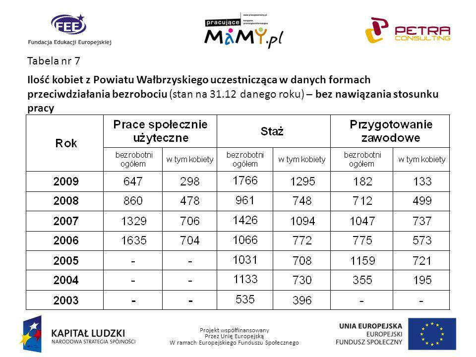 Projekt współfinansowany Przez Unię Europejską W ramach Europejskiego Funduszu Społecznego Tabela nr 7 Ilość kobiet z Powiatu Wałbrzyskiego uczestnicz