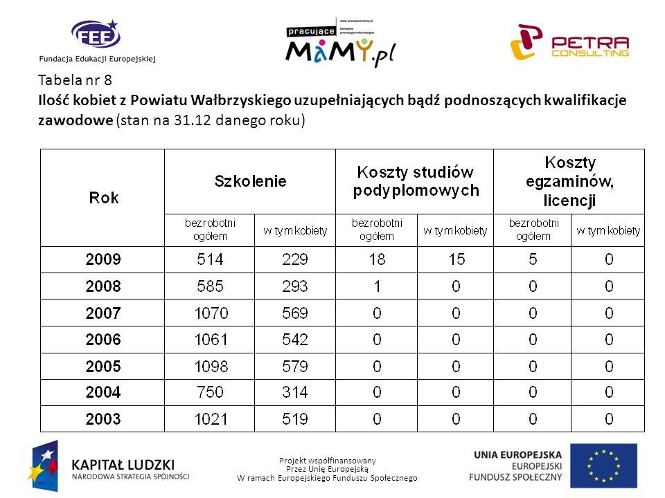 Projekt współfinansowany Przez Unię Europejską W ramach Europejskiego Funduszu Społecznego Tabela nr 8 Ilość kobiet z Powiatu Wałbrzyskiego uzupełniaj