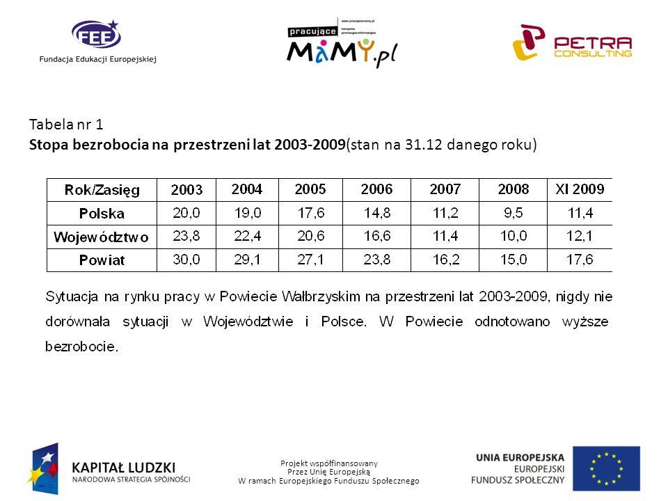Projekt współfinansowany Przez Unię Europejską W ramach Europejskiego Funduszu Społecznego Tabela nr 2 Liczba bezrobotnych w latach 2003-2009 (stan na 31.12 danego roku)