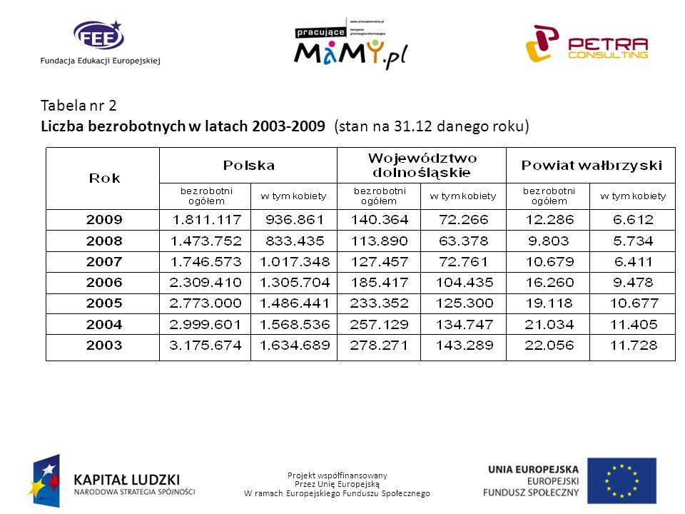 Projekt współfinansowany Przez Unię Europejską W ramach Europejskiego Funduszu Społecznego Tabela nr 2 Liczba bezrobotnych w latach 2003-2009 (stan na
