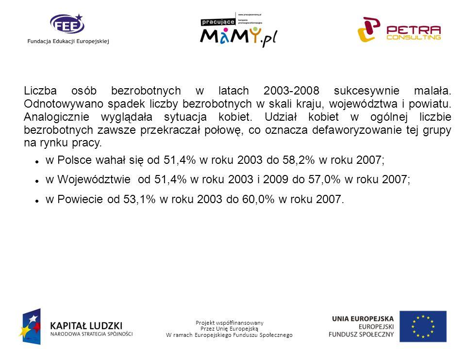 Projekt współfinansowany Przez Unię Europejską W ramach Europejskiego Funduszu Społecznego Liczba osób bezrobotnych w latach 2003-2008 sukcesywnie mal