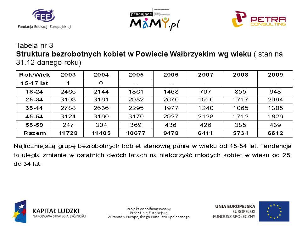 Projekt współfinansowany Przez Unię Europejską W ramach Europejskiego Funduszu Społecznego Tabela nr 4 Struktura bezrobotnych kobiet w Powiecie Wałbrzyskim wg wykształcenia (stan na 31.12 danego roku)