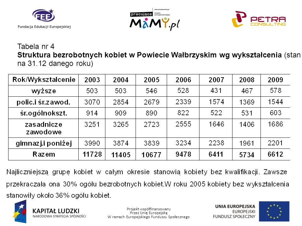 Projekt współfinansowany Przez Unię Europejską W ramach Europejskiego Funduszu Społecznego Tabela nr 5 Struktura bezrobotnych kobiet w Powiecie Wałbrzyskim wg stażu( stan na 31.12 danego roku)