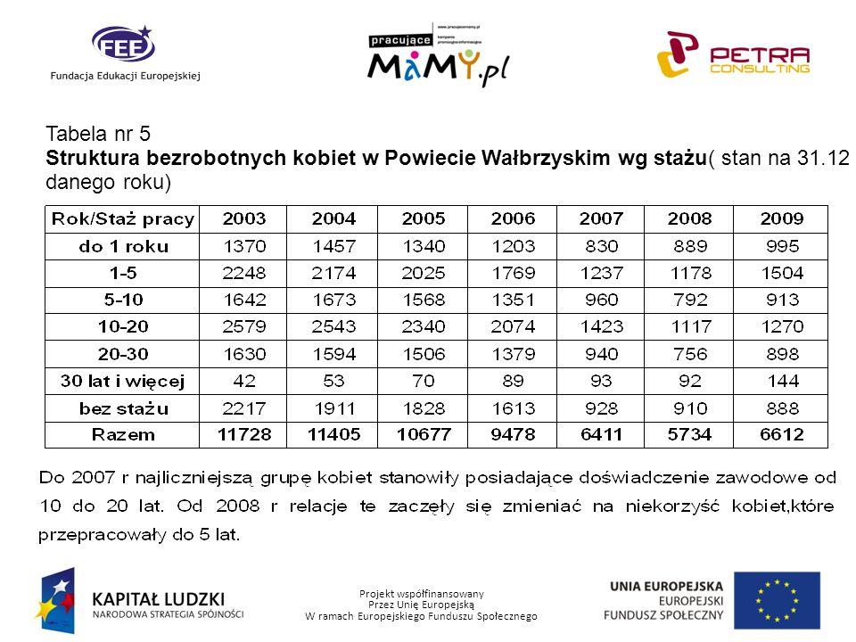Projekt współfinansowany Przez Unię Europejską W ramach Europejskiego Funduszu Społecznego Tabela nr 6 Ilość kobiet z Powiatu Wałbrzyskiego uczestnicząca w danych formach przeciwdziałania bezrobociu ( stan na 31.12 danego roku)- nawiązanie stosunku pracy bądź samozatrudnienie