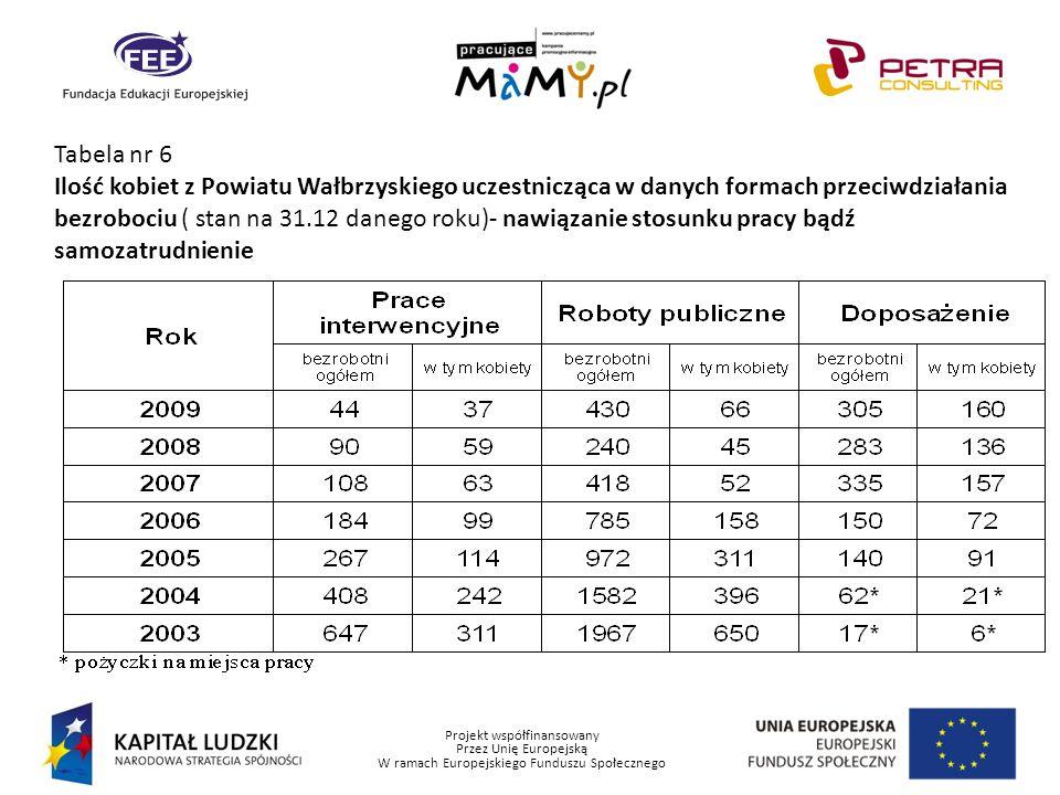 Projekt współfinansowany Przez Unię Europejską W ramach Europejskiego Funduszu Społecznego Tabela nr 6 Ilość kobiet z Powiatu Wałbrzyskiego uczestnicz