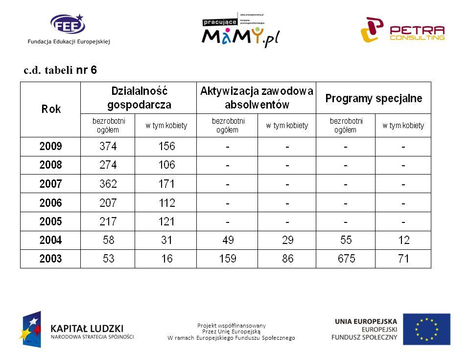 Projekt współfinansowany Przez Unię Europejską W ramach Europejskiego Funduszu Społecznego c.d. tabeli nr 6