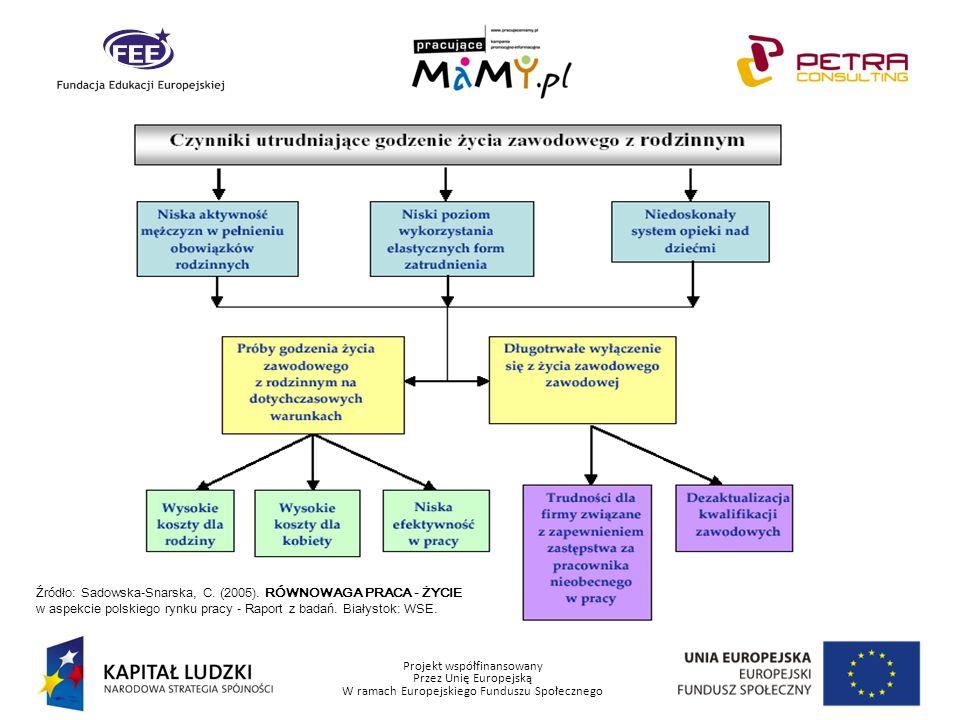 Projekt współfinansowany Przez Unię Europejską W ramach Europejskiego Funduszu Społecznego Źródło: Sadowska-Snarska, C. (2005). RÓWNOWAGA PRACA - ŻYCI