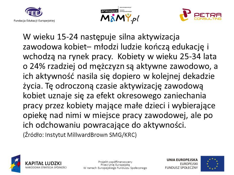Projekt współfinansowany Przez Unię Europejską W ramach Europejskiego Funduszu Społecznego Według badań socjologicznych Obecność dzieci w gospodarstwie domowym podnosi aktywność zawodową kobiet Przyrosty aktywności są wraz z posiadaniem coraz większej liczby dzieci malejące Kobiety z jednym lub dwojgiem dzieci są bardziej aktywne niż nieposiadające dzieci, ale gdy mają troje dzieci lub więcej ograniczają aktywność zawodową Ponad 63% kobiet nie posiadających w gospodarstwie domowym dziecka to osoby w wieku 45 lat i więcej Jeśli najmłodsze dziecko liczy do 3 lat, wówczas aktywność zawodowa mężczyzn staje się najwyższa, a aktywność zawodowa kobiet najniższa.