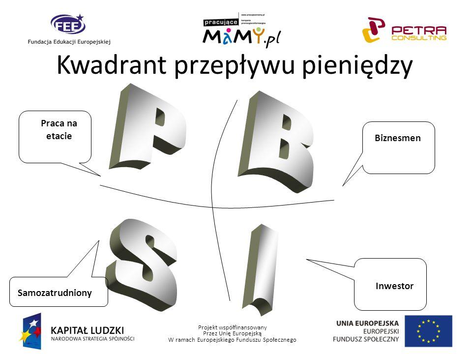Projekt współfinansowany Przez Unię Europejską W ramach Europejskiego Funduszu Społecznego Kwadrant przepływu pieniędzy Praca na etacie BiznesmenSamoz