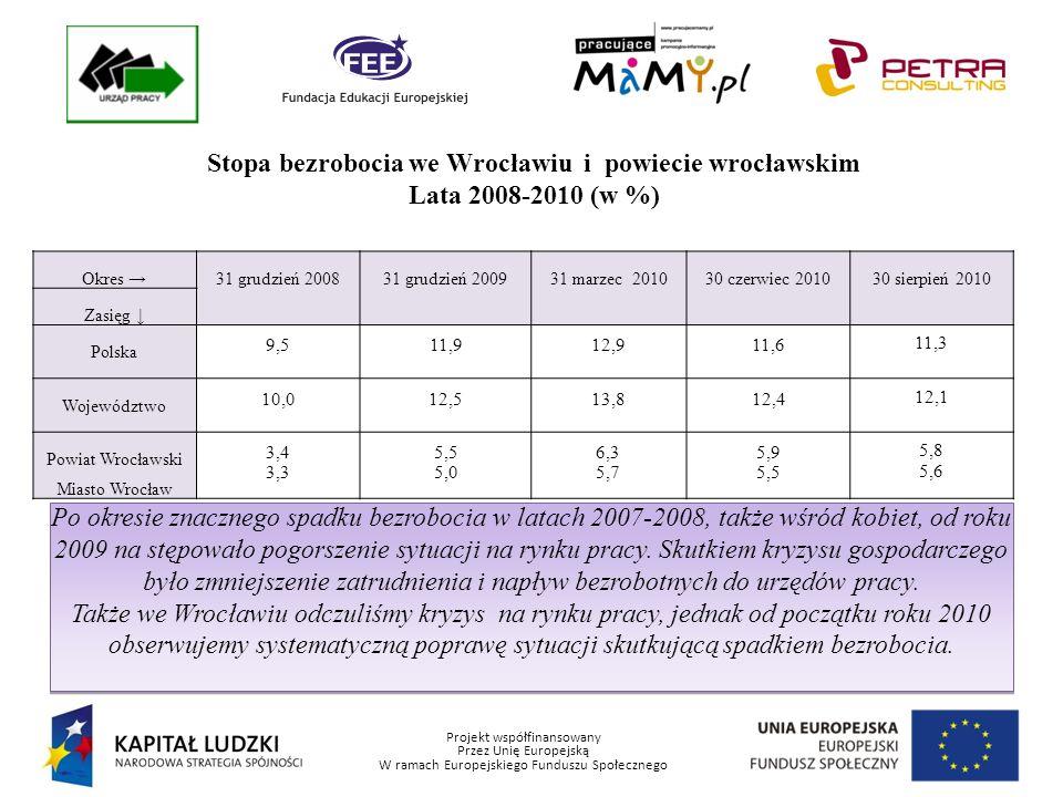 Projekt współfinansowany Przez Unię Europejską W ramach Europejskiego Funduszu Społecznego Zawody najczęściej występujące wśród kobiet zarejestrowanych w Powiatowym Urzędzie Pracy we Wrocławiu na dzień 30.09.2010 r.