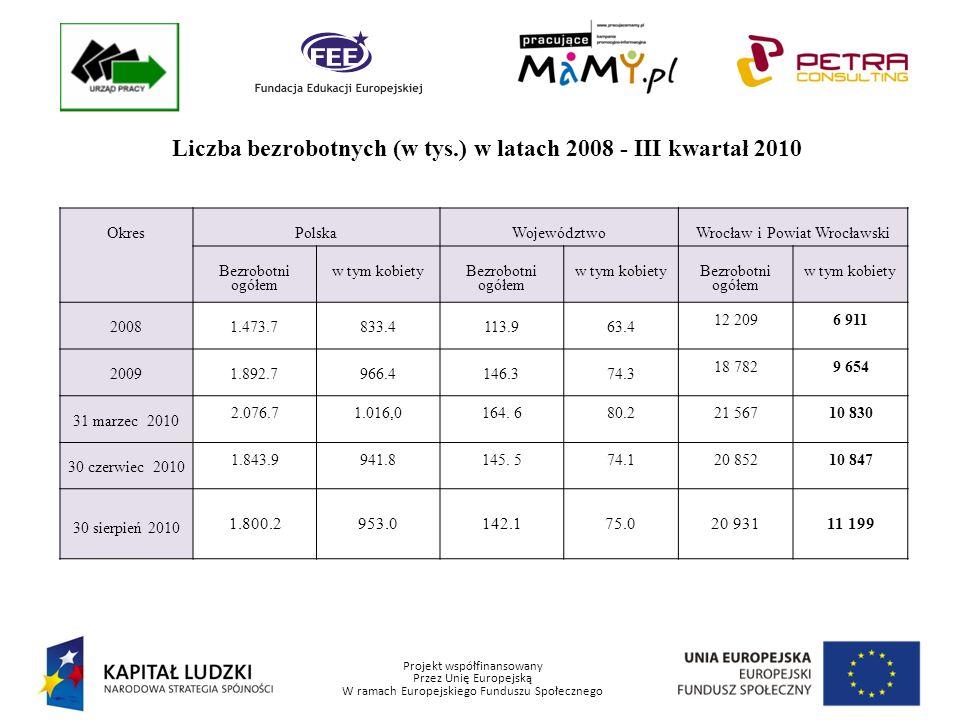 Projekt współfinansowany Przez Unię Europejską W ramach Europejskiego Funduszu Społecznego Liczba bezrobotnych (w tys.) w latach 2008 - III kwartał 2010 OkresPolskaWojewództwoWrocław i Powiat Wrocławski Bezrobotni ogółem w tym kobiety Bezrobotni ogółem w tym kobiety Bezrobotni ogółem w tym kobiety 20081.473.7833.4113.963.4 12 2096 911 20091.892.7966.4146.374.3 18 7829 654 31 marzec 2010 2.076.71.016,0164.