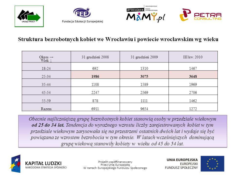 Projekt współfinansowany Przez Unię Europejską W ramach Europejskiego Funduszu Społecznego Struktura bezrobotnych kobiet we Wrocławiu i Powiecie Wrocławskim wg wykształcenia Okres Wykształcenie 31 grudzień 200831 grudzień 2009III kw.