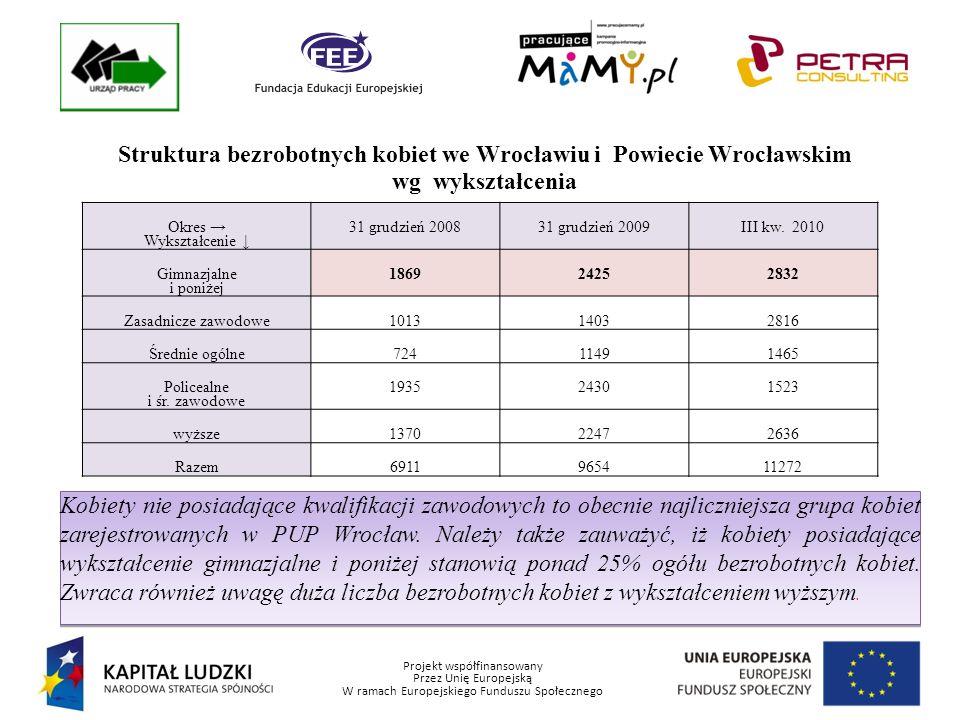 Projekt współfinansowany Przez Unię Europejską W ramach Europejskiego Funduszu Społecznego Struktura bezrobotnych kobiet we Wrocławiu i powiecie wrocławskim wg stażu pracy W najbardziej niekorzystnej sytuacji na lokalnym rynku pracy znajdują się kobiety, których staż pracy wynosi poniżej 1 roku, jest to stała tendencja rysująca się w ostatnich latach.