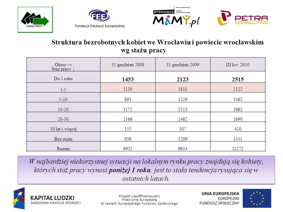 Projekt współfinansowany Przez Unię Europejską W ramach Europejskiego Funduszu Społecznego Ilość kobiet z Wrocławia i powiatu wrocławskiego uczestnicząca w poszczególnych formach przeciwdziałania bezrobociu - nawiązanie stosunku pracy lub samozatrudnienie OkresPrace interwencyjneRoboty publiczne Doposażenie stanowiska pracy Działalność gospodarcza (w tym dotacje) Bezrobotni ogółem w tym kobiety Bezrobotni ogółem w tym kobiety Bezrobotni ogółem w tym kobiety Bezrobotni ogółem w tym kobiety 20081177743834914979 200911673461795510057 III kw.