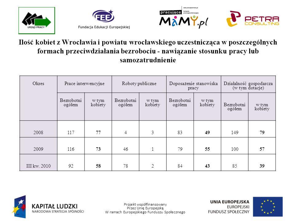 Projekt współfinansowany Przez Unię Europejską W ramach Europejskiego Funduszu Społecznego Ilość kobiet z Wrocławia i Powiatu Wrocławskiego uczestnicząca w poszczególnych formach przeciwdziałania bezrobociu – bez nawiązania stosunku pracy OkresPrace społecznie użyteczneStażPrzygotowanie zawodowe Bezrobotni ogółem w tym kobiety Bezrobotni ogółem w tym kobiety Bezrobotni ogółem w tym kobiety 20081981031075861328283 2009196851820140431*26* III kw.
