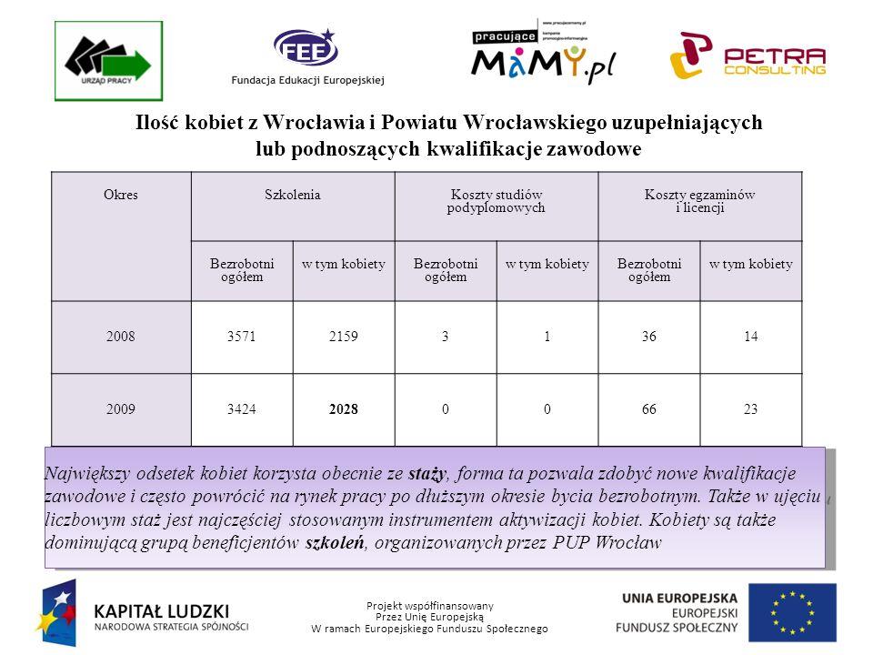 Projekt współfinansowany Przez Unię Europejską W ramach Europejskiego Funduszu Społecznego Ilość kobiet z Wrocławia i Powiatu Wrocławskiego uzupełniających lub podnoszących kwalifikacje zawodowe OkresSzkolenia Koszty studiów podyplomowych Koszty egzaminów i licencji Bezrobotni ogółem w tym kobiety Bezrobotni ogółem w tym kobiety Bezrobotni ogółem w tym kobiety 200835712159313614 200934242028006623 III kw.