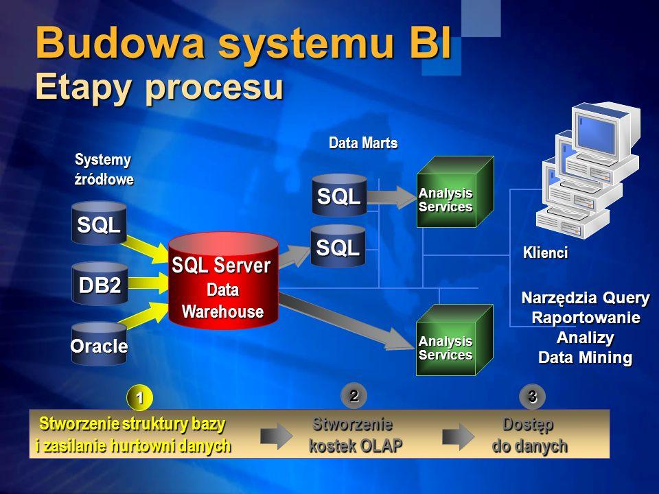 Budowa systemu BI Etapy procesu Data Marts Systemyźródłowe Klienci Stworzenie struktury bazy Stworzenie Dostęp i zasilanie hurtowni danych kostek OLAP