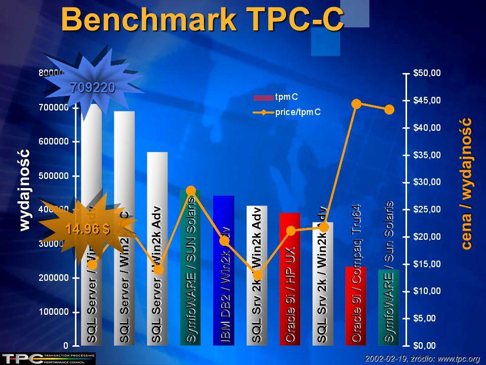 Benchmark TPC-C SQL Server / Win2k Adv SQL Server / Win2k DC SQL Server / Win2k Adv SQL Srv 2k / Win2k Adv SymfoWARE / SUN Solaris IBM DB2 / Win2k Adv