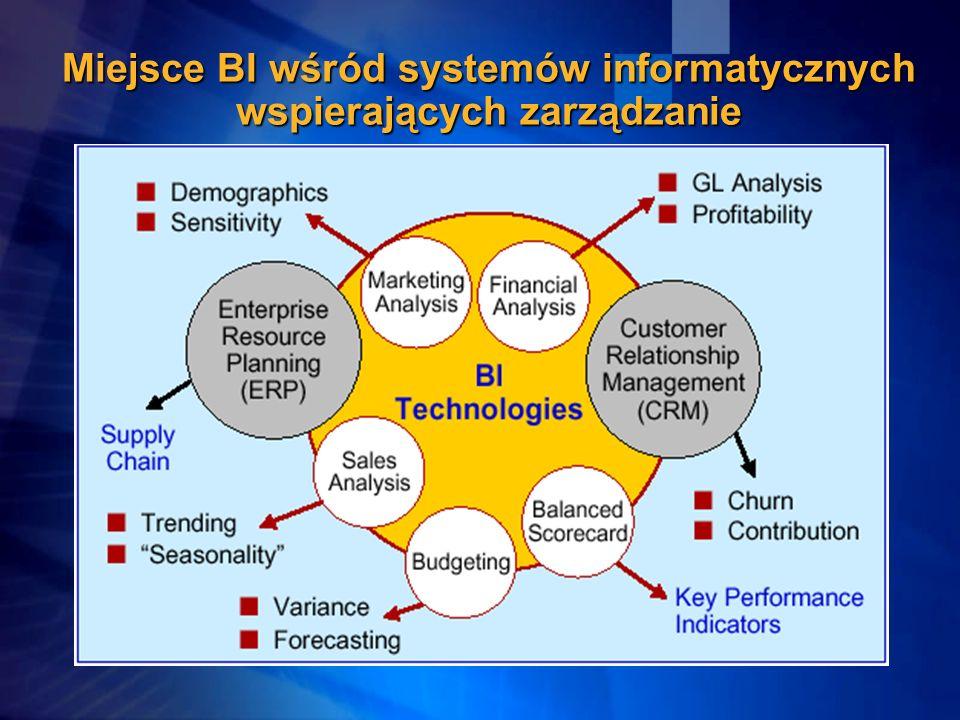 Miejsce BI wśród systemów informatycznych wspierających zarządzanie