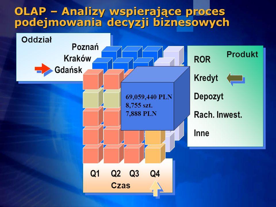 Produkt ROR Rach. Inwest. Depozyt Kredyt Inne Q4 Czas Q1Q2Q3 Oddział Poznań Kraków Gdańsk OLAP – Analizy wspierające proces podejmowania decyzji bizne