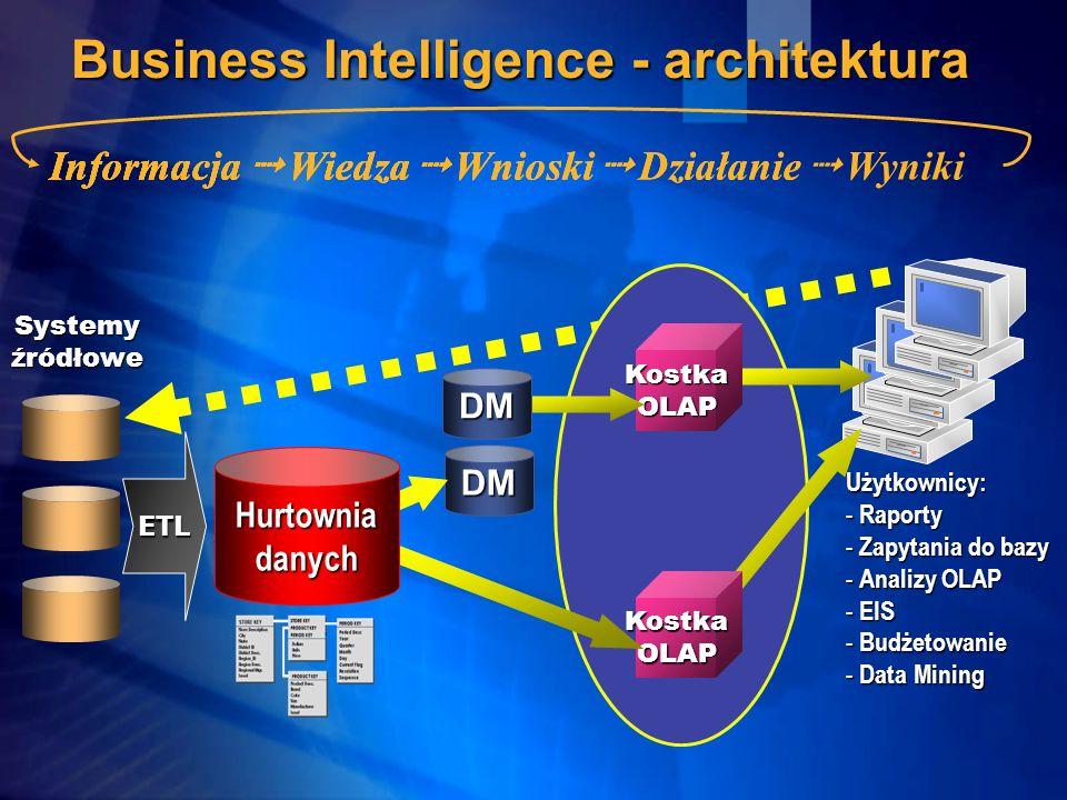 Business Intelligence - architektura Użytkownicy: - Raporty - Zapytania do bazy - Analizy OLAP - EIS - Budżetowanie - Data Mining KostkaOLAPKostkaOLAP