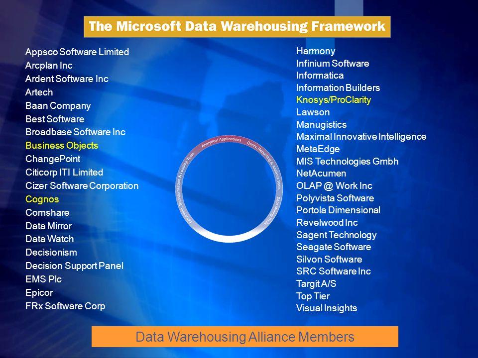 Microsoft - kompleksowa oferta SYSTEMY ŹRÓDŁOWE EXTRACTION TRANSFORM LOAD MANAGE DATA WAREHOUSE DATA MARTS Data Warehouse / Data Mart i Operational Data Store OLAP : - HOLAP - ROLAP - MOLAP Data Mining Modele OLE DB XML/A OLE DB XML/A Ad-hoc Query Tools Raporty Aplikacje na zamówienie Aplikacje analityczne Web Services i Aplikacje mobilne PREZENTACJA / OLAP DOSTĘP UŻYTKOWNIKÓW I ANALIZY