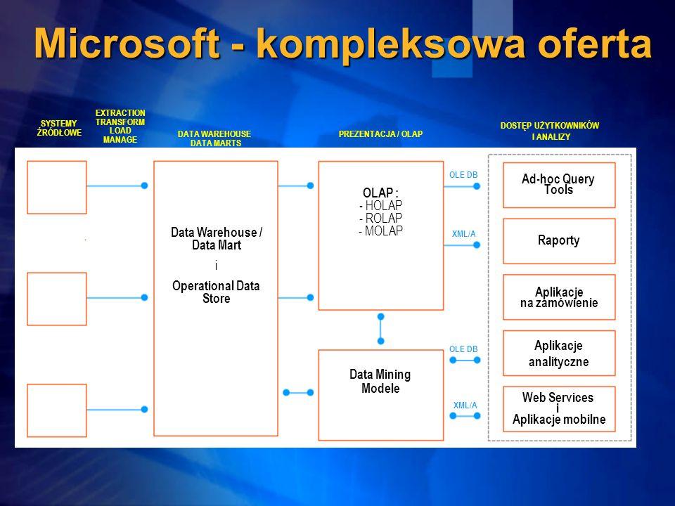 Microsoft - kompleksowa oferta SYSTEMY ŹRÓDŁOWE EXTRACTION TRANSFORM LOAD MANAGE DATA WAREHOUSE DATA MARTS Data Warehouse / Data Mart i Operational Da