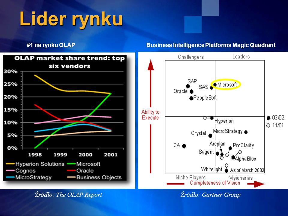 Lider rynku Źródło: Gartner Group Business Intelligence Platforms Magic Quadrant Źródło: The OLAP Report #1 na rynku OLAP