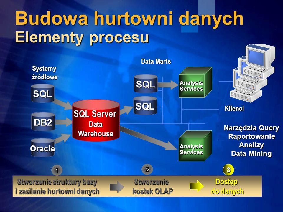 Budowa hurtowni danych Elementy procesu Data Marts Systemyźródłowe Klienci Stworzenie struktury bazy Stworzenie Dostęp i zasilanie hurtowni danych kos