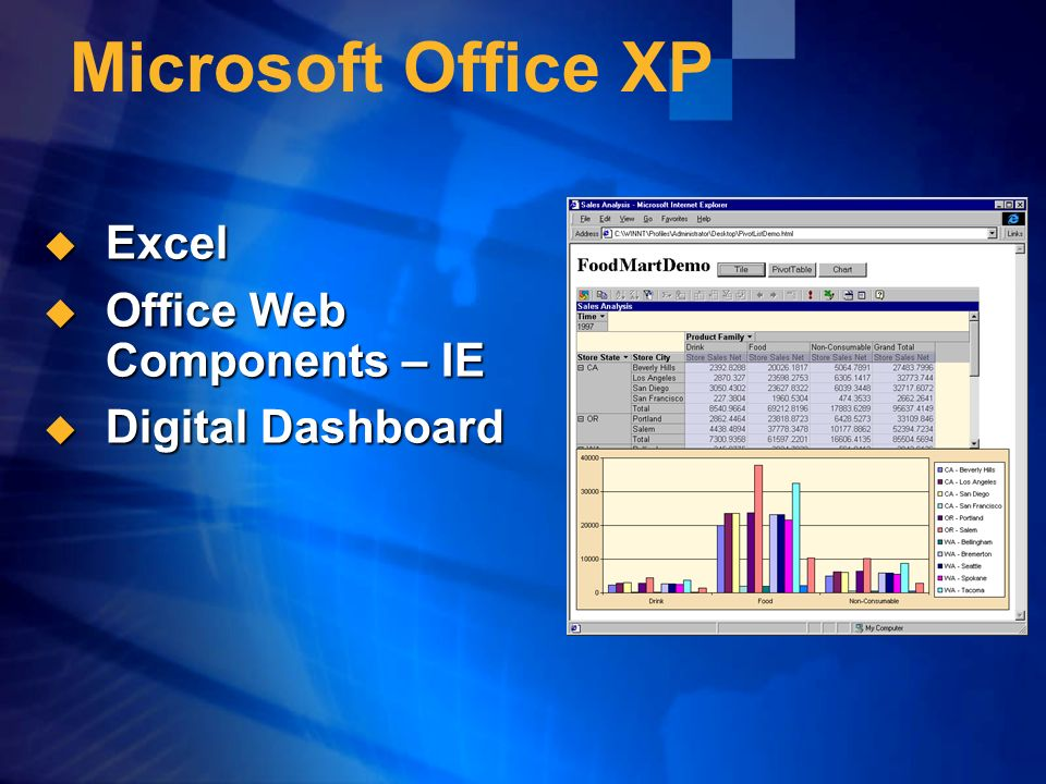 Microsoft Office XP Excel Excel Office Web Components – IE Office Web Components – IE Digital Dashboard Digital Dashboard