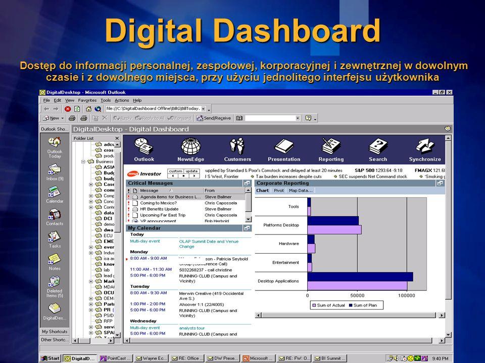 Digital Dashboard Dostęp do informacji personalnej, zespołowej, korporacyjnej i zewnętrznej w dowolnym czasie i z dowolnego miejsca, przy użyciu jedno