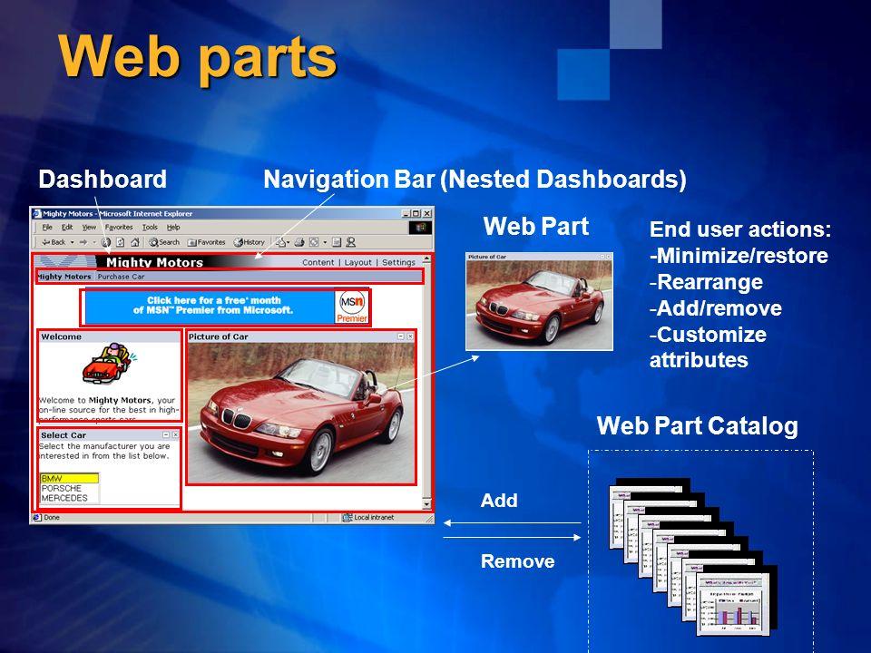 Web parts Web Part DashboardNavigation Bar (Nested Dashboards) Web Part Catalog Add Remove End user actions: -Minimize/restore - -Rearrange - -Add/rem