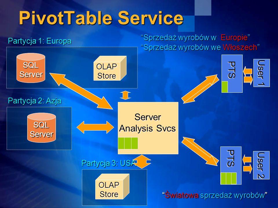 PTS User 1 User 2 PTS Sprzedaż wyrobów w EuropieSprzedaż wyrobów w Europie Server Analysis Svcs Analysis Svcs SQL Server OLAPStore Partycja 1: Europa