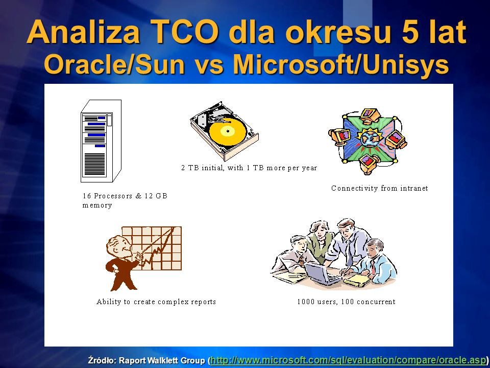 Analiza TCO dla okresu 5 lat Oracle/Sun vs Microsoft/Unisys Źródło: Raport Walklett Group ( http://www.microsoft.com/sql/evaluation/compare/oracle.asp) http://www.microsoft.com/sql/evaluation/compare/oracle.asp