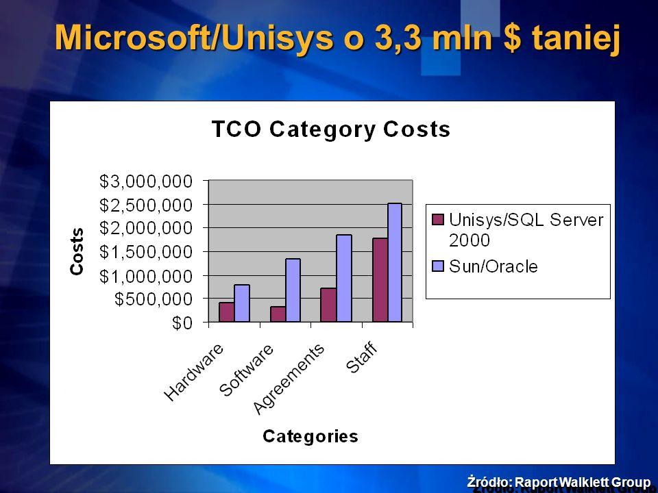 Microsoft/Unisys o 3,3 mln $ taniej Żródło: Raport Walklett Group