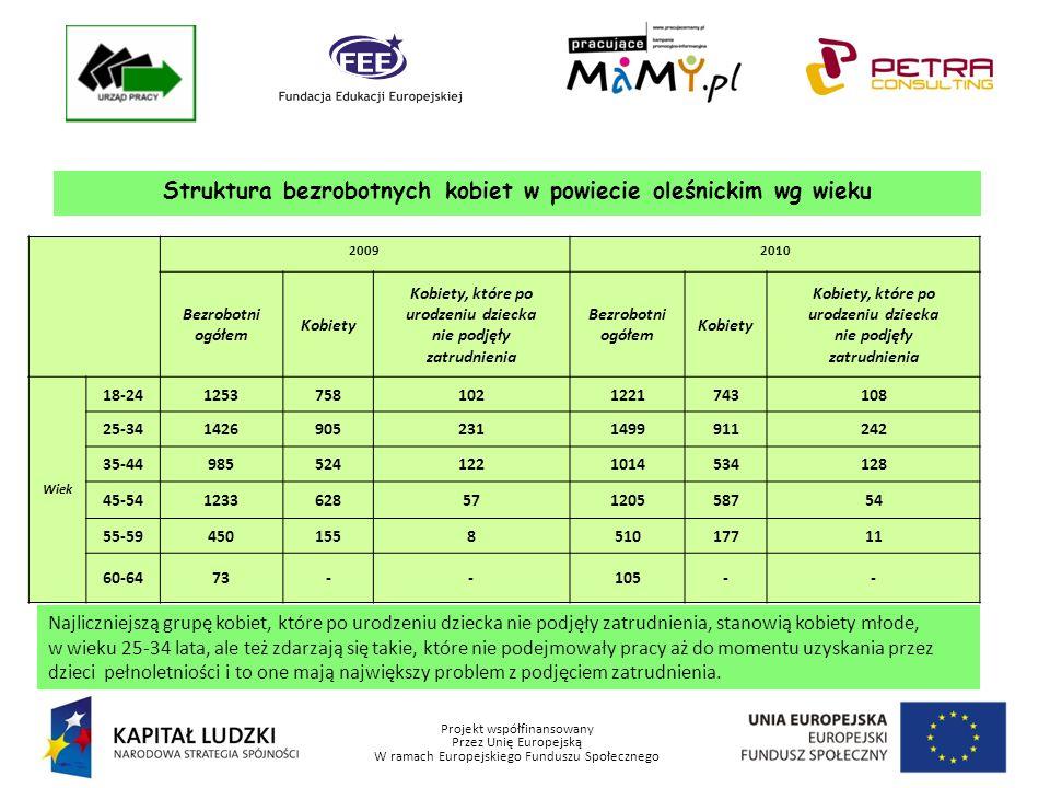 Projekt współfinansowany Przez Unię Europejską W ramach Europejskiego Funduszu Społecznego Struktura bezrobotnych kobiet w powiecie oleśnickim wg wieku 20092010 Bezrobotni ogółem Kobiety Kobiety, które po urodzeniu dziecka nie podjęły zatrudnienia Bezrobotni ogółem Kobiety Kobiety, które po urodzeniu dziecka nie podjęły zatrudnienia Wiek 18-2412537581021221743108 25-3414269052311499911242 35-449855241221014534128 45-54123362857120558754 55-59450155851017711 60-6473--105-- Najliczniejszą grupę kobiet, które po urodzeniu dziecka nie podjęły zatrudnienia, stanowią kobiety młode, w wieku 25-34 lata, ale też zdarzają się takie, które nie podejmowały pracy aż do momentu uzyskania przez dzieci pełnoletniości i to one mają największy problem z podjęciem zatrudnienia.