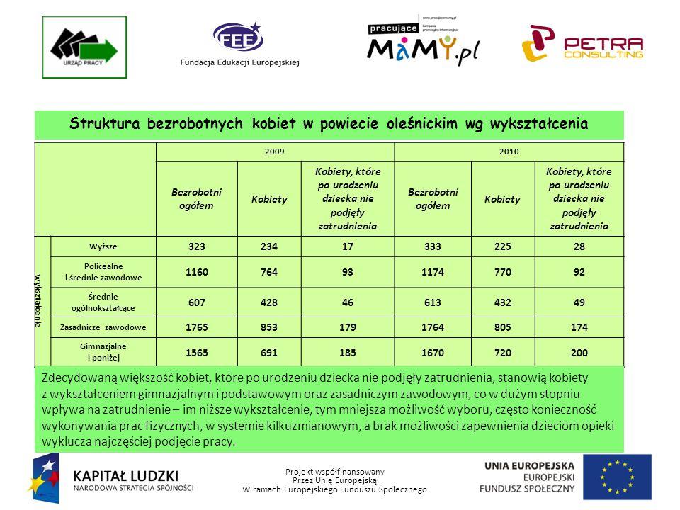 Projekt współfinansowany Przez Unię Europejską W ramach Europejskiego Funduszu Społecznego Struktura bezrobotnych kobiet w powiecie oleśnickim wg wykształcenia 20092010 Bezrobotni ogółem Kobiety Kobiety, które po urodzeniu dziecka nie podjęły zatrudnienia Bezrobotni ogółem Kobiety Kobiety, które po urodzeniu dziecka nie podjęły zatrudnienia wykształcenie Wyższe 3232341733322528 Policealne i średnie zawodowe 116076493117477092 Średnie ogólnokształcące 6074284661343249 Zasadnicze zawodowe 17658531791764805174 Gimnazjalne i poniżej 15656911851670720200 Zdecydowaną większość kobiet, które po urodzeniu dziecka nie podjęły zatrudnienia, stanowią kobiety z wykształceniem gimnazjalnym i podstawowym oraz zasadniczym zawodowym, co w dużym stopniu wpływa na zatrudnienie – im niższe wykształcenie, tym mniejsza możliwość wyboru, często konieczność wykonywania prac fizycznych, w systemie kilkuzmianowym, a brak możliwości zapewnienia dzieciom opieki wyklucza najczęściej podjęcie pracy.