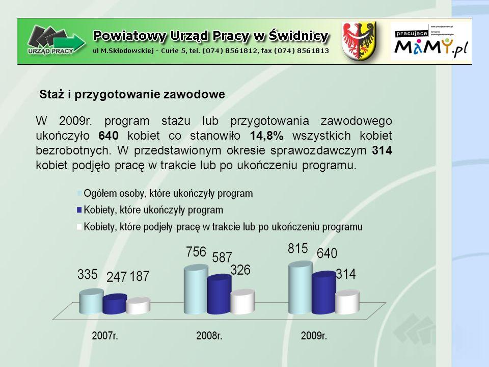 Staż i przygotowanie zawodowe Obszary zawodowe w których kobiety bezrobotne odbyły w 2009 r.