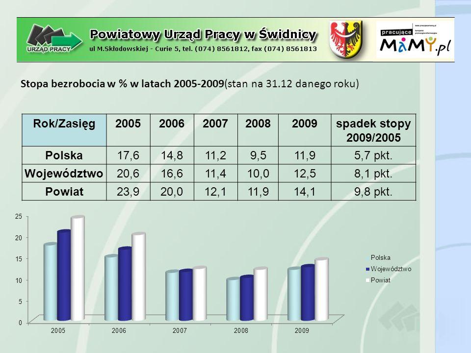 Udział % kobiet w ogólnej liczbie bezrobotnych w latach 2005-2009 (stan na 31.12 danego roku)