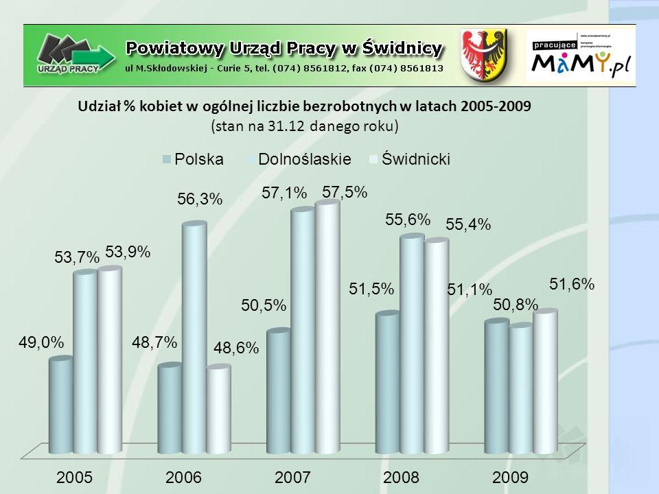 Udział % kobiet w ogólnej liczbie bezrobotnych w przykładowych obszarach w 2009 r.