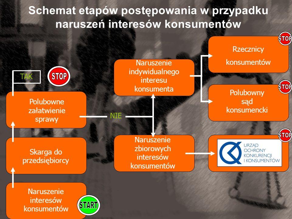 Schemat etapów postępowania w przypadku naruszeń interesów konsumentów Skarga do przedsiębiorcy Naruszenie interesów konsumentów Polubowne załatwienie