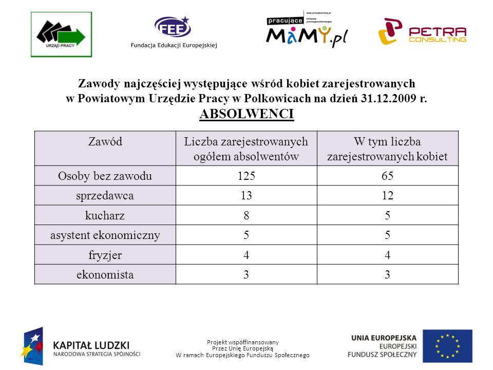 Projekt współfinansowany Przez Unię Europejską W ramach Europejskiego Funduszu Społecznego Zawody najczęściej występujące wśród kobiet zarejestrowanych w Powiatowym Urzędzie Pracy w Polkowicach na dzień 31.12.2009 r.