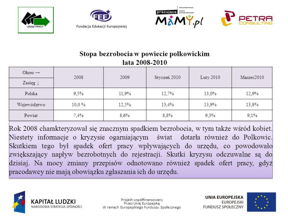 Projekt współfinansowany Przez Unię Europejską W ramach Europejskiego Funduszu Społecznego Stopa bezrobocia w powiecie polkowickim lata 2008-2010 Okres 20082009Styczeń 2010Luty 2010Marzec2010 Zasięg Polska9,5%11,9%12,7%13,0%12,9% Województwo10,0 %12,5%13,4%13,9%13,8% Powiat7,4%8,6%8,8%9,3%9,1% Rok 2008 charakteryzował się znacznym spadkiem bezrobocia, w tym także wśród kobiet.